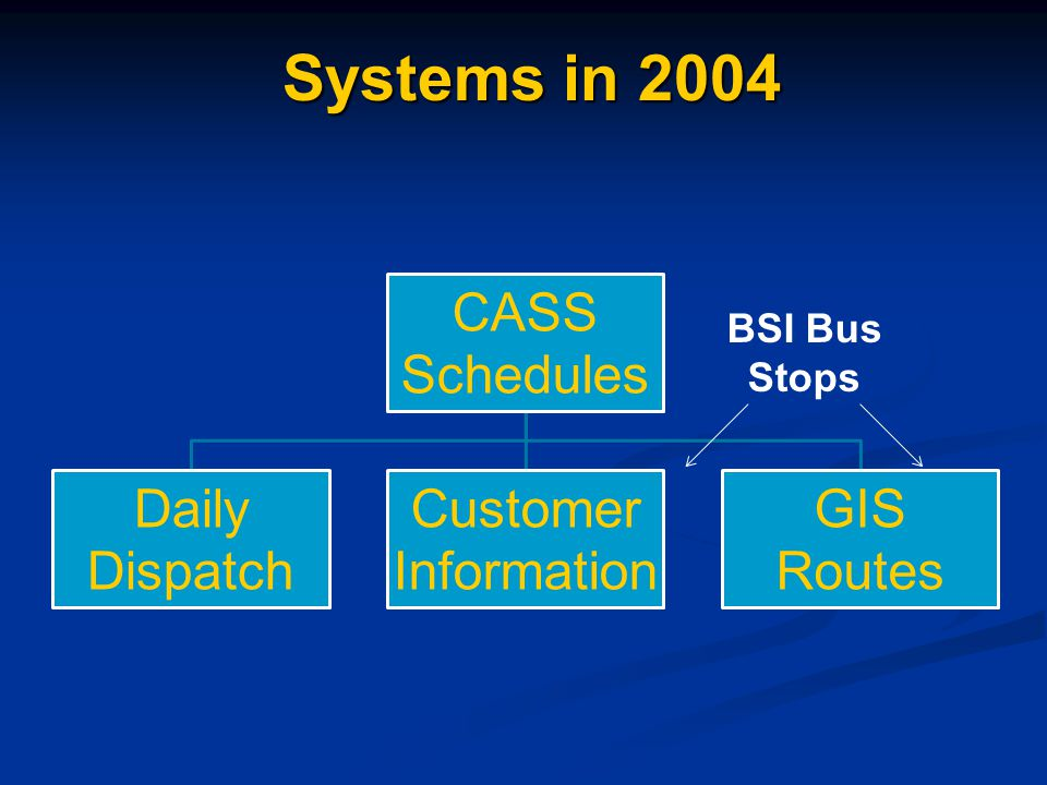 CASS Schedules Daily Dispatch Customer Information GIS Routes Systems in 2004 Systems in 2004 BSI Bus Stops