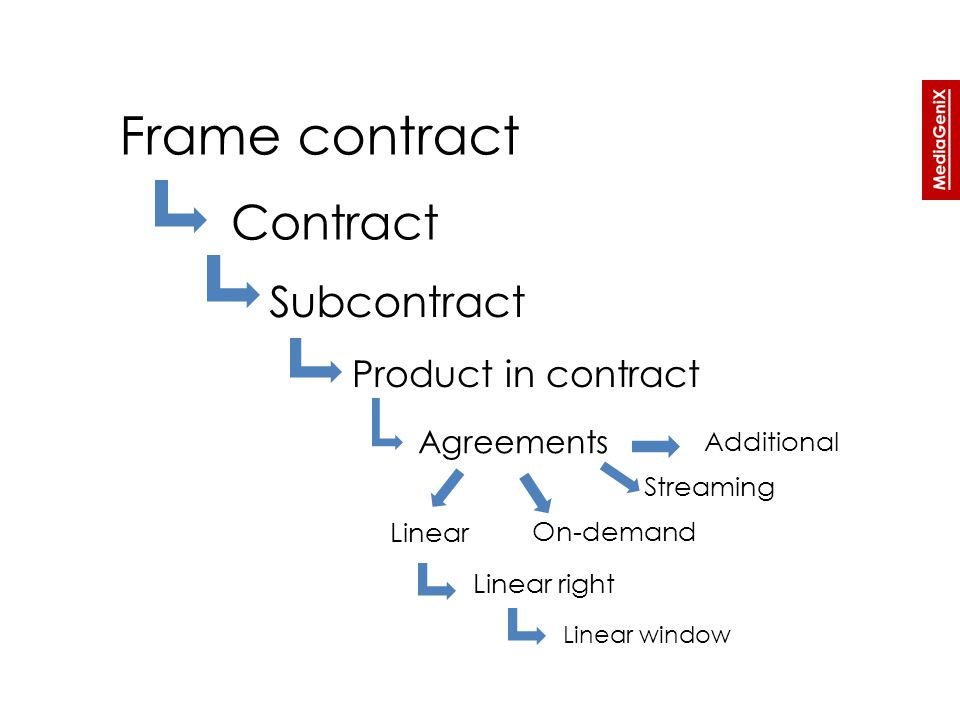 Frame contract Contract Product in contract Agreements Linear right Linear window Subcontract Linear On-demand Streaming Additional