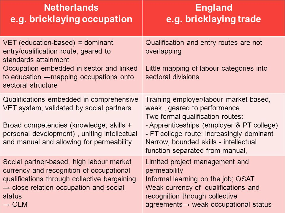 Netherlands e.g. bricklaying occupation England e.g. bricklaying trade VET (education-based) = dominant entry/qualification route, geared to standards