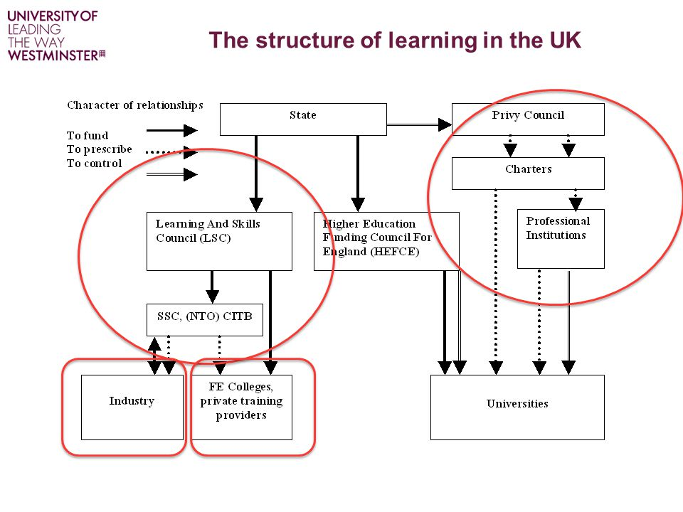 The structure of learning in the UK