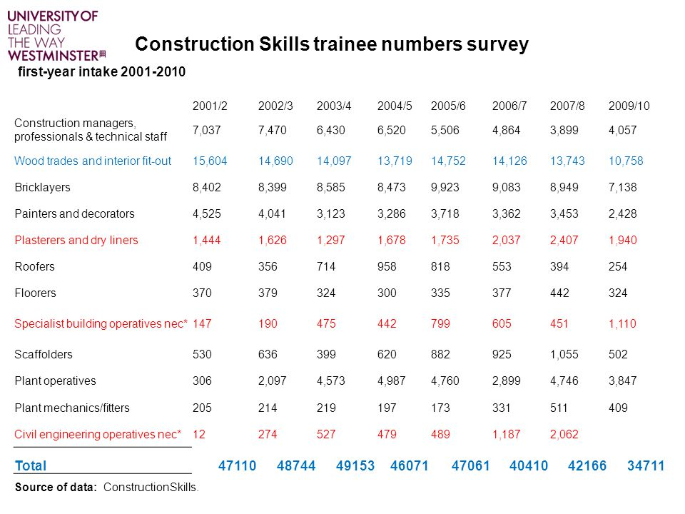 Construction Skills trainee numbers survey first-year intake 2001-2010 2001/22002/32003/42004/52005/62006/72007/82009/10 Construction managers, profes