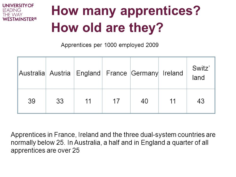 How many apprentices.How old are they.