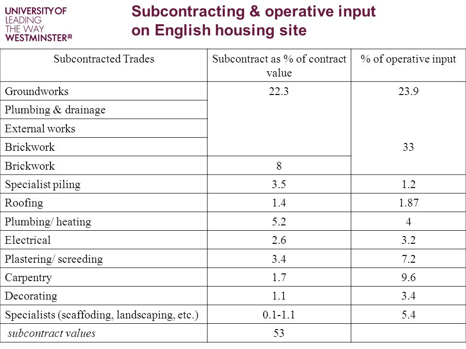 Subcontracting & operative input on English housing site Subcontracted TradesSubcontract as % of contract value % of operative input Groundworks22.323