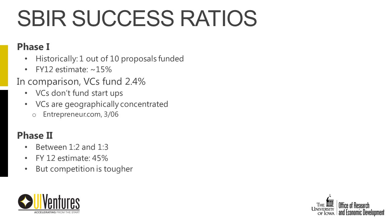 Phase I Historically: 1 out of 10 proposals funded FY12 estimate: ~15% In comparison, VCs fund 2.4% VCs don't fund start ups VCs are geographically concentrated o Entrepreneur.com, 3/06 Phase II Between 1:2 and 1:3 FY 12 estimate: 45% But competition is tougher SBIR SUCCESS RATIOS