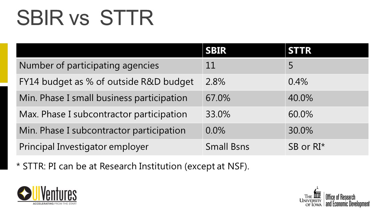 SBIRSTTR Number of participating agencies115 FY14 budget as % of outside R&D budget2.8%0.4% Min.