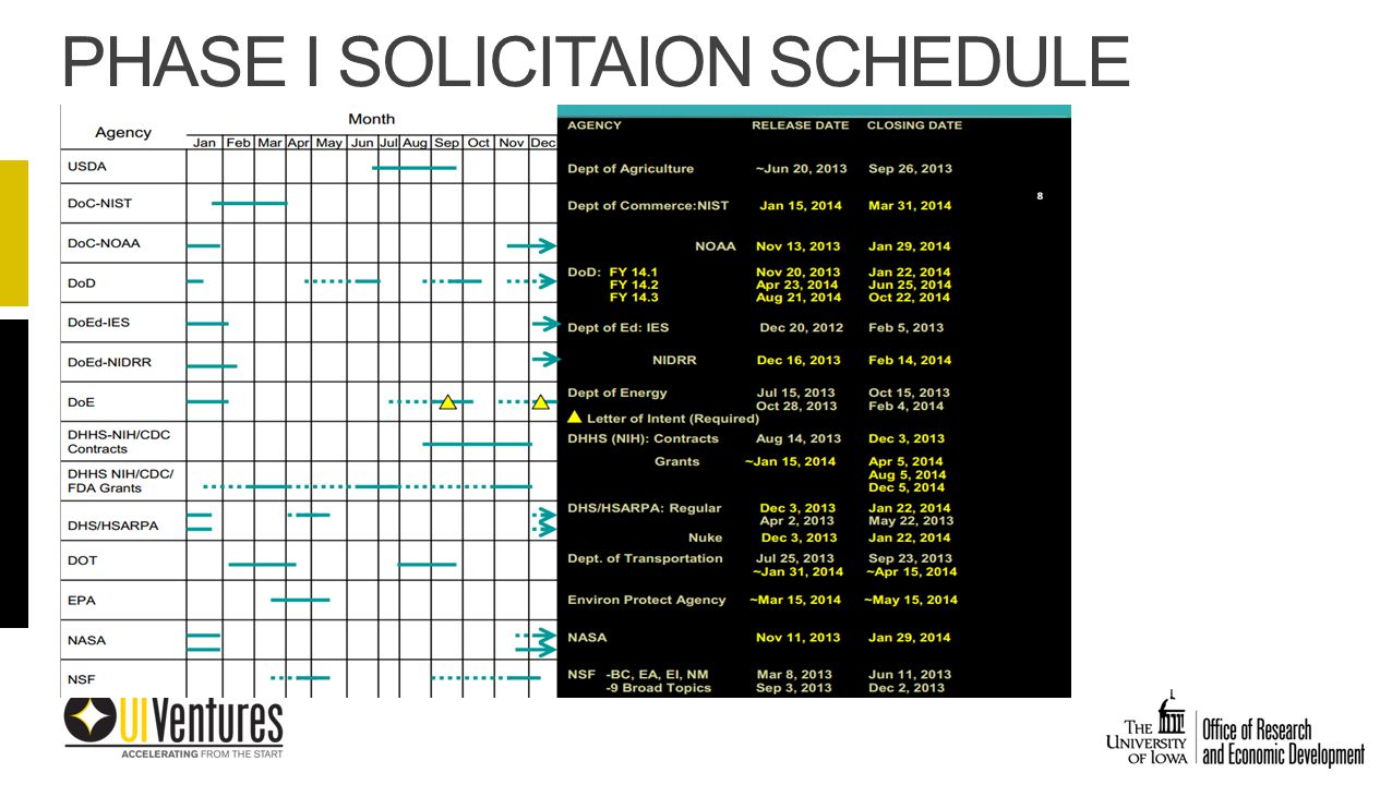 PHASE I SOLICITAION SCHEDULE