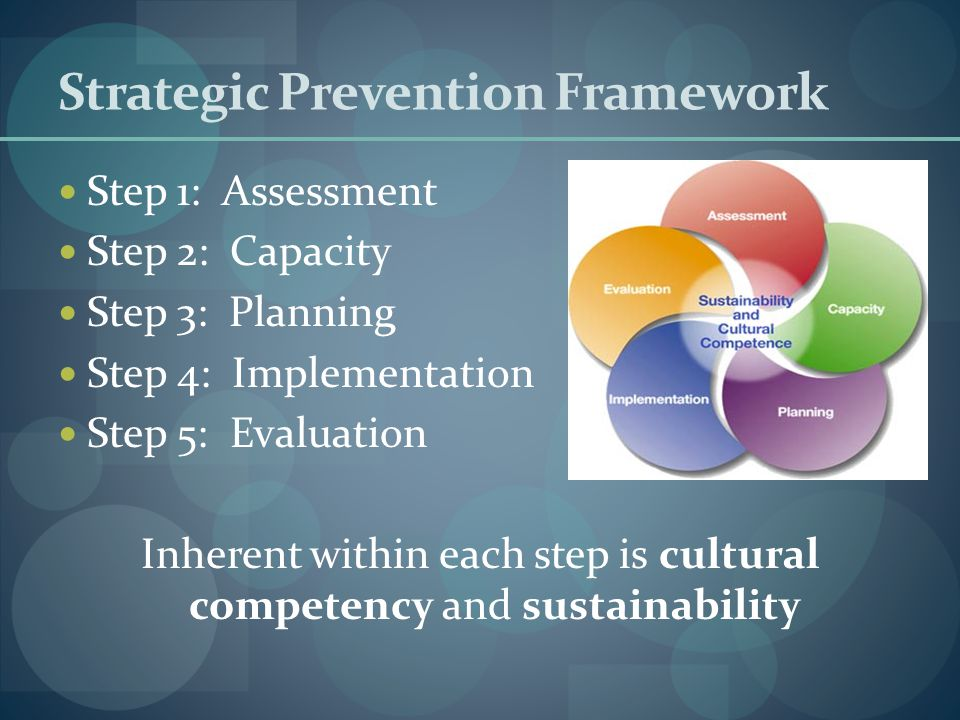 Strategic Prevention Framework Step 1: Assessment Step 2: Capacity Step 3: Planning Step 4: Implementation Step 5: Evaluation Inherent within each ste