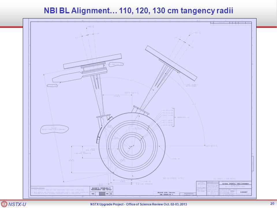 NSTX-U NSTX Upgrade Project - Office of Science Review Oct. 02-03, 2013 NBI BL Alignment… 110, 120, 130 cm tangency radii 20