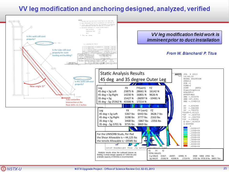 NSTX-U NSTX Upgrade Project - Office of Science Review Oct. 02-03, 2013 25 VV leg modification and anchoring designed, analyzed, verified VV leg modif