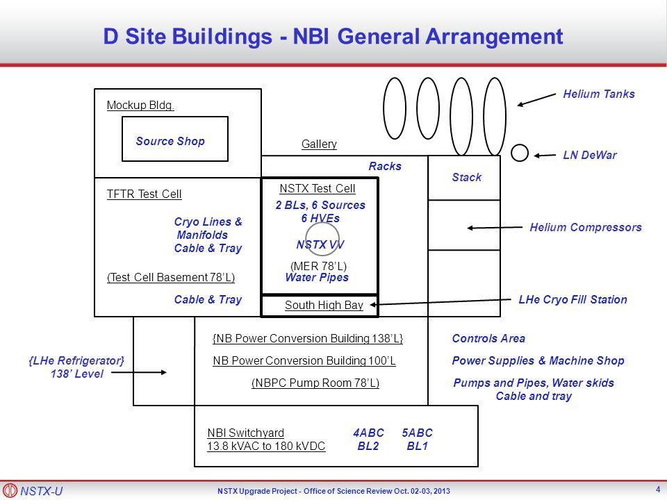 NSTX-U NSTX Upgrade Project - Office of Science Review Oct. 02-03, 2013 D Site Buildings - NBI General Arrangement Mockup Bldg. TFTR Test Cell Helium