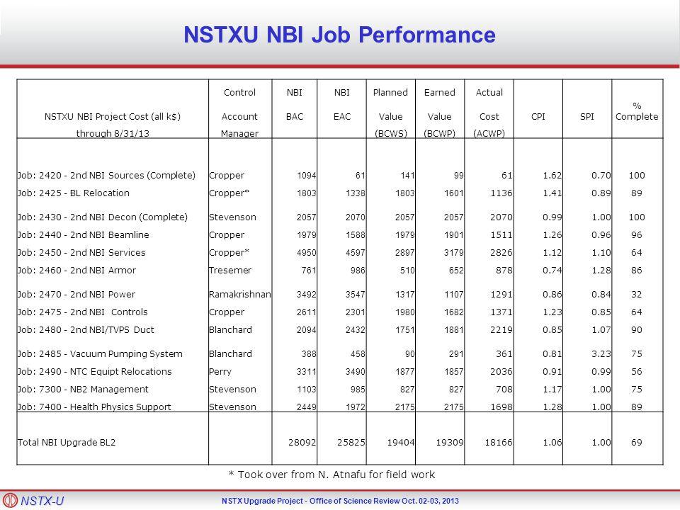 NSTX-U NSTX Upgrade Project - Office of Science Review Oct. 02-03, 2013 NSTXU NBI Job Performance ControlNBI PlannedEarnedActual NSTXU NBI Project Cos