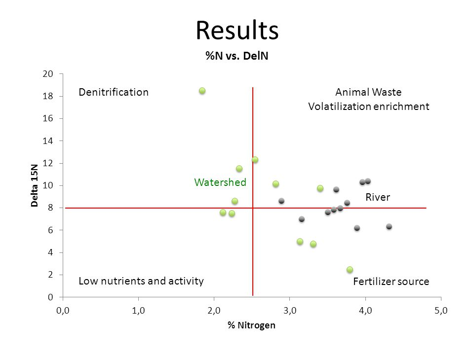DenitrificationAnimal Waste Volatilization enrichment Fertilizer source Low nutrients and activity River Watershed Results