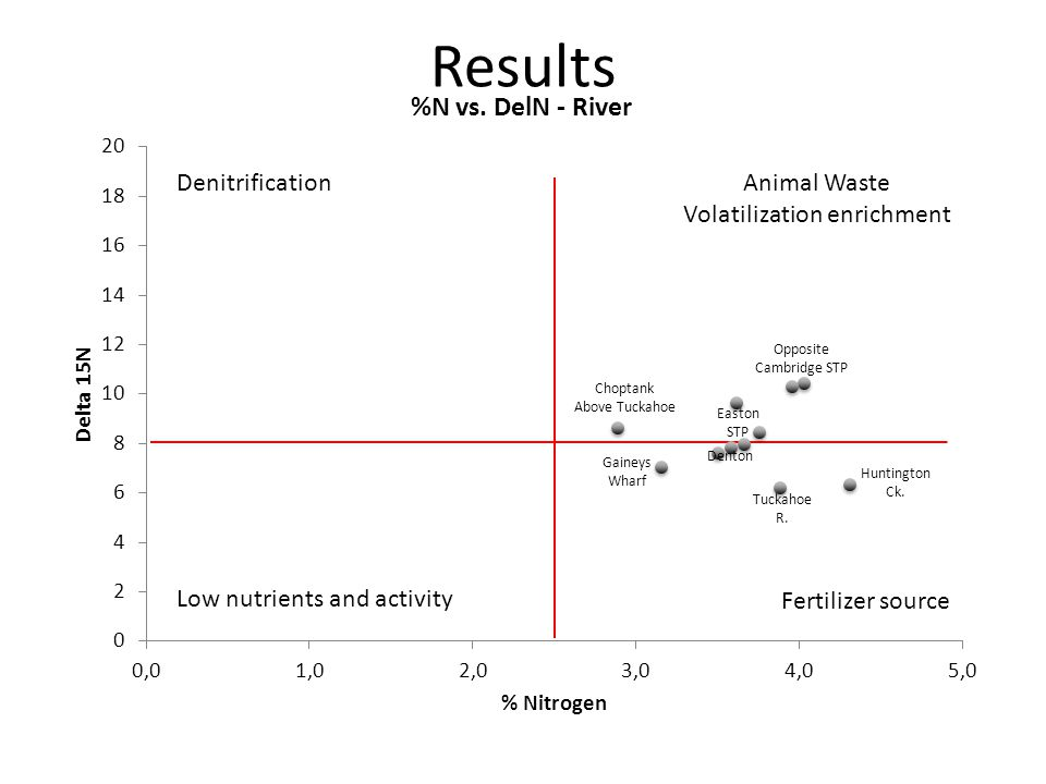 DenitrificationAnimal Waste Volatilization enrichment Fertilizer source Low nutrients and activity Opposite Cambridge STP Denton Tuckahoe R.