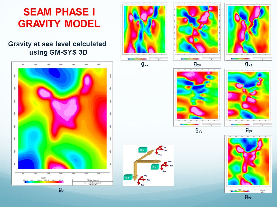 SEAM PHASE I GRAVITY MODEL Gravity at sea level calculated using GM-SYS 3D g xx g yy g xz g xy gzgz g yz g zz
