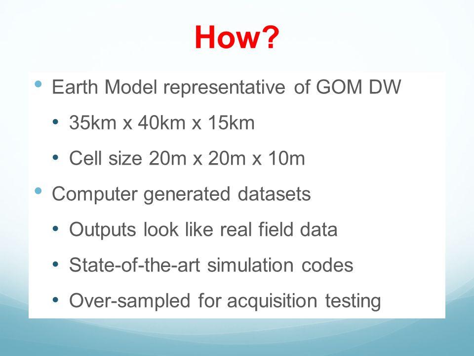 SEAM PHASE I GRAVITY MODEL Gravity at sea level calculated using GM-SYS 3D g xx g yy g xz g xy gzgz g yz g zz