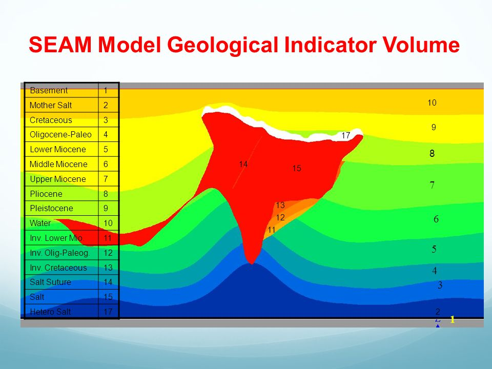 SEAM Model Geological Indicator Volume Basement1 Mother Salt2 Cretaceous3 Oligocene-Paleo4 Lower Miocene5 Middle Miocene6 Upper Miocene7 Pliocene8 Pleistocene9 Water10 Inv.
