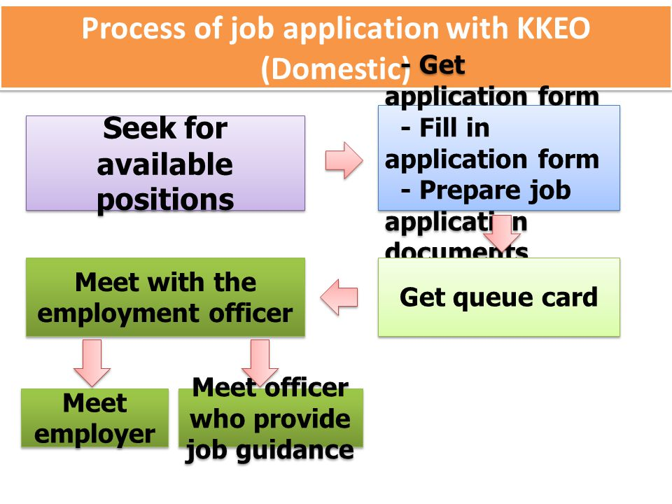 Process of job application with KKEO (Domestic) Seek for available positions Meet employer - Get application form - Fill in application form - Prepare