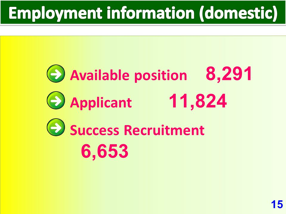 15 Available position 8,291 Applicant 11,824 Success Recruitment 6,653
