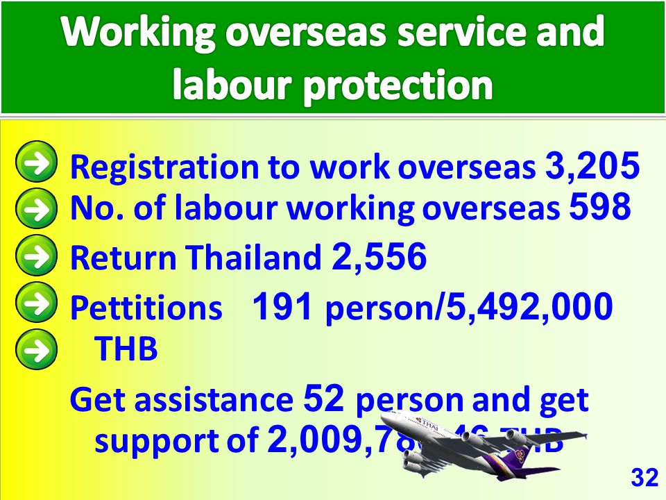 32 Registration to work overseas 3,205 No. of labour working overseas 598 Return Thailand 2,556 Pettitions 191 person/5,492,000 THB Get assistance 52