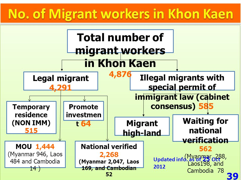 Migrant from high-land 23 Legal migrant 4,291 Illegal migrants with special permit of immigrant law (cabinet consensus) 585 Promote investmen t 64 Tem