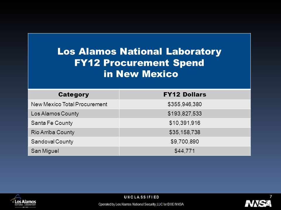 7 Los Alamos National Laboratory FY12 Procurement Spend in New Mexico CategoryFY12 Dollars New Mexico Total Procurement$355,946,380 Los Alamos County$193,827,533 Santa Fe County$10,391,916 Rio Arriba County$35,158,738 Sandoval County$9,700,890 San Miguel$44,771