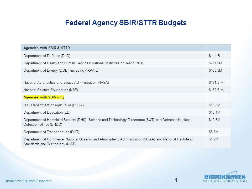 Federal Agency SBIR/STTR Budgets Agencies with SBIR & STTR Department of Defense (DoD)$ 1.1 B Department of Health and Human Services: National Institutes of Health (NIH)$717.0M Department of Energy (DOE), including ARPA-E $188.3M National Aeronautics and Space Administration (NASA)$161.8 M National Science Foundation (NSF)$150.6 M Agencies with SBIR only U.S.