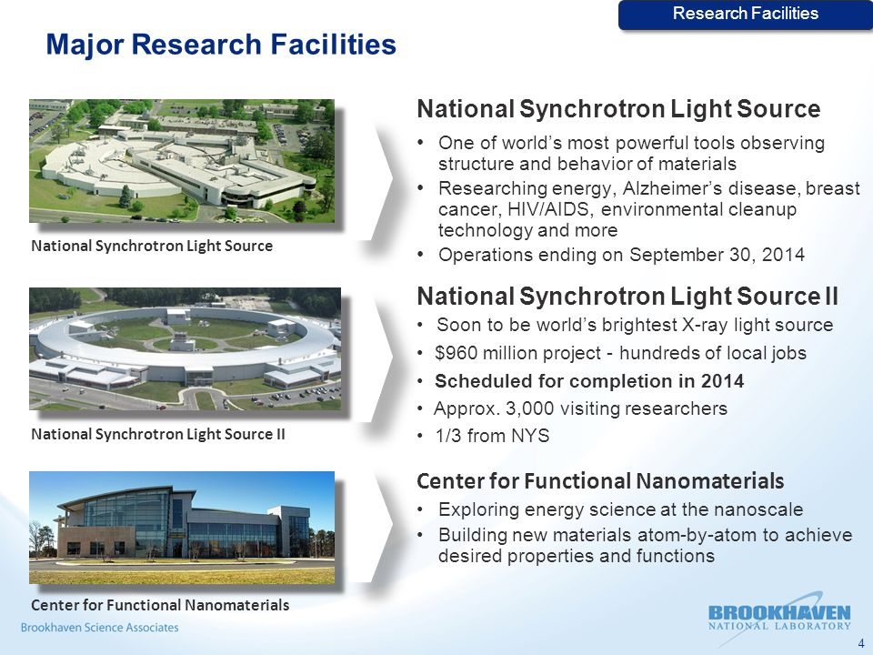 Major Research Facilities National Synchrotron Light Source One of world's most powerful tools observing structure and behavior of materials Researching energy, Alzheimer's disease, breast cancer, HIV/AIDS, environmental cleanup technology and more Operations ending on September 30, 2014 National Synchrotron Light Source II Soon to be world's brightest X-ray light source $960 million project - hundreds of local jobs Scheduled for completion in 2014 Approx.