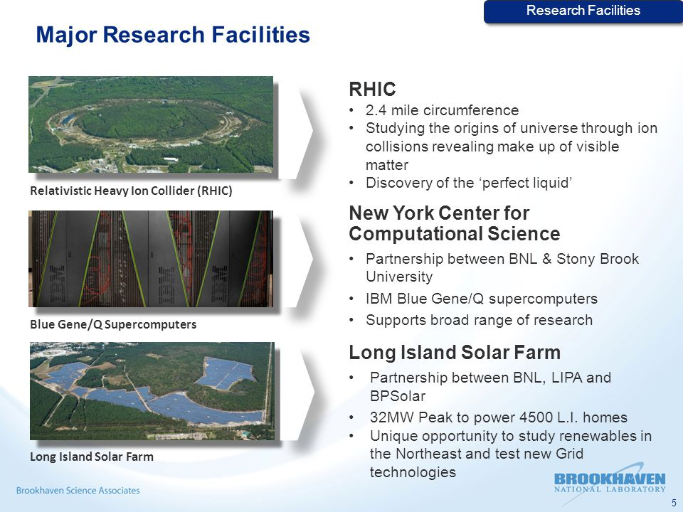 Major Research Facilities RHIC 2.4 mile circumference Studying the origins of universe through ion collisions revealing make up of visible matter Discovery of the 'perfect liquid' New York Center for Computational Science Partnership between BNL & Stony Brook University IBM Blue Gene/Q supercomputers Supports broad range of research Relativistic Heavy Ion Collider (RHIC) Blue Gene/Q Supercomputers Long Island Solar Farm Partnership between BNL, LIPA and BPSolar 32MW Peak to power 4500 L.I.