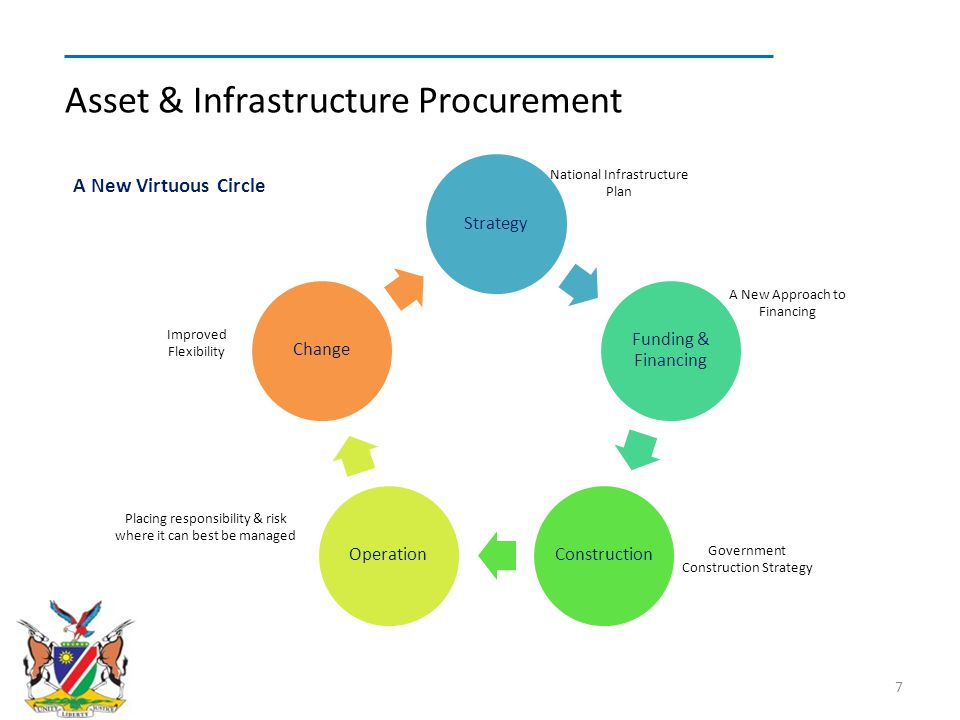 Long Term Relationship Traditional Design & Build Prime Type Contracting DBO & BOT PPPPFI The Established Construction & Infrastructure Delivery Models 8 Perceived Risk Transfer Flexibility Commercial Competitiveness