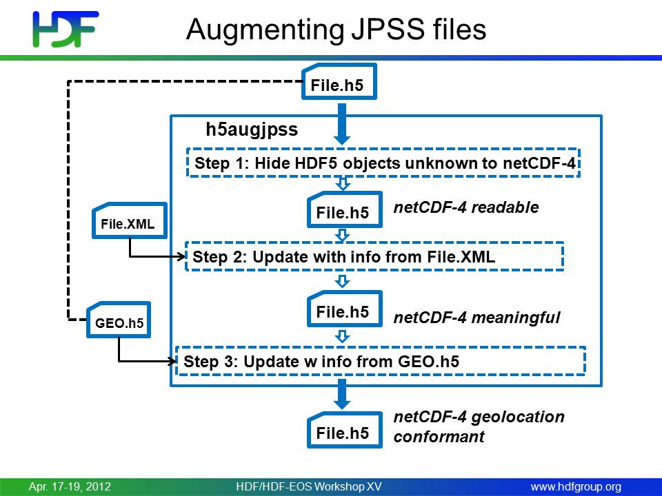 www.hdfgroup.org Augmenting JPSS files File.h5 h5augjpss Step 1: Hide HDF5 objects unknown to netCDF-4 File.h5 netCDF-4 readable File.XML Step 2: Update with info from File.XML File.h5 netCDF-4 meaningful GEO.h5 Step 3: Update w info from GEO.h5 File.h5 netCDF-4 geolocation conformant Apr.