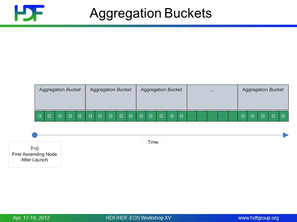 www.hdfgroup.org Aggregation Buckets Apr. 17-19, 2012HDF/HDF-EOS Workshop XV