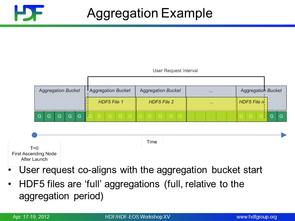 www.hdfgroup.org Aggregation Example User request co-aligns with the aggregation bucket start HDF5 files are 'full' aggregations (full, relative to the aggregation period) Apr.
