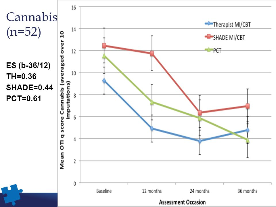 Cannabis (n=52) ES (b-36/12) TH=0.36 SHADE=0.44 PCT=0.61