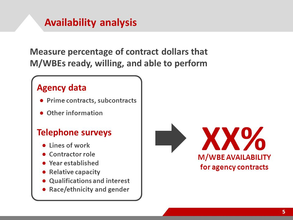 Availability analysis 5 Agency data ● Prime contracts, subcontracts ● Other information Telephone surveys XX% M/WBE AVAILABILITY for agency contracts Measure percentage of contract dollars that M/WBEs ready, willing, and able to perform ● Lines of work ● Contractor role ● Year established ● Relative capacity ● Qualifications and interest ● Race/ethnicity and gender