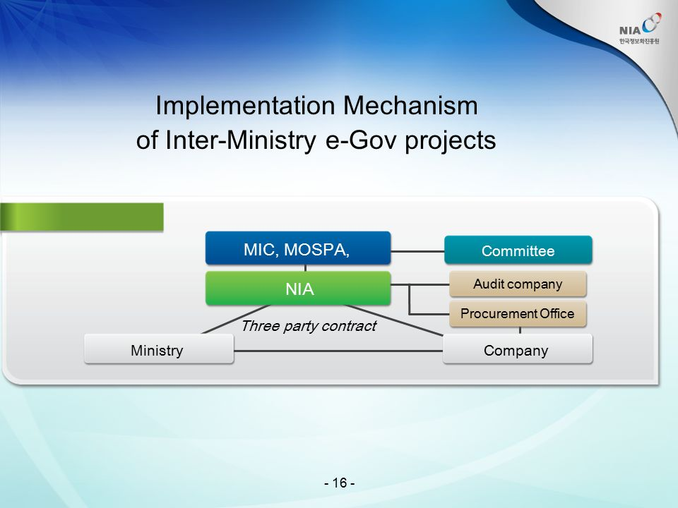 - 16 - Implementation Mechanism of Inter-Ministry e-Gov projects Ministry MIC, MOSPA, NIA Committee Company Procurement Office Audit company Three par