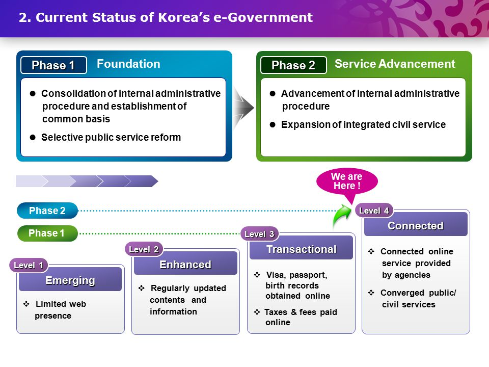 Consolidation of internal administrative procedure and establishment of common basis Selective public service reform Phase 1 Foundation Advancement of