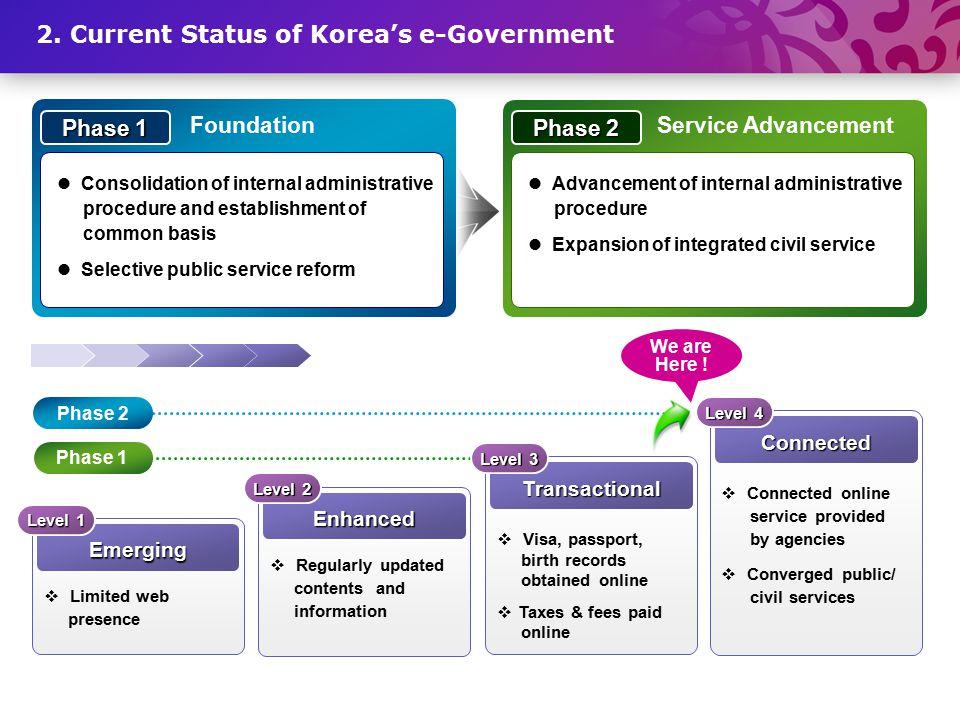 3 Korea Immigration smart system Home tax system Korea online e-Procurement system Korea online customs service Korea Intellectual Property Office net Ombudsman.go.kr Information village