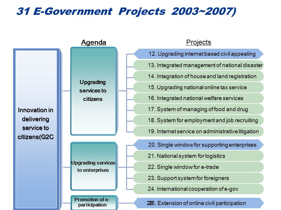 Agenda Innovation in delivering service to citizens(G2C Upgrading services to citizens Upgrading services to enterprises Projects 13. Integrated manag