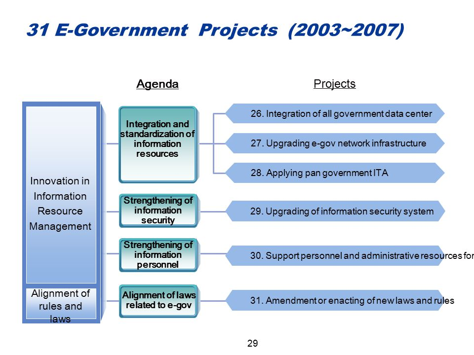 AgendaProjects 26. Integration of all government data center 28. Applying pan government ITA 27. Upgrading e-gov network infrastructure Integration an