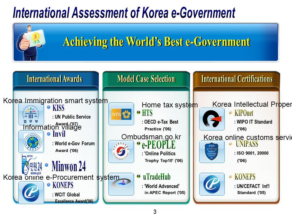 2012 UN e-Government Survey e-Gov Development Index Online Participation Index 1 st '12 6 th '08 1 st '12'08 2 nd (0.98) 1 st (1.00) Online Service Index (Web Index) Telecommunication Infra.