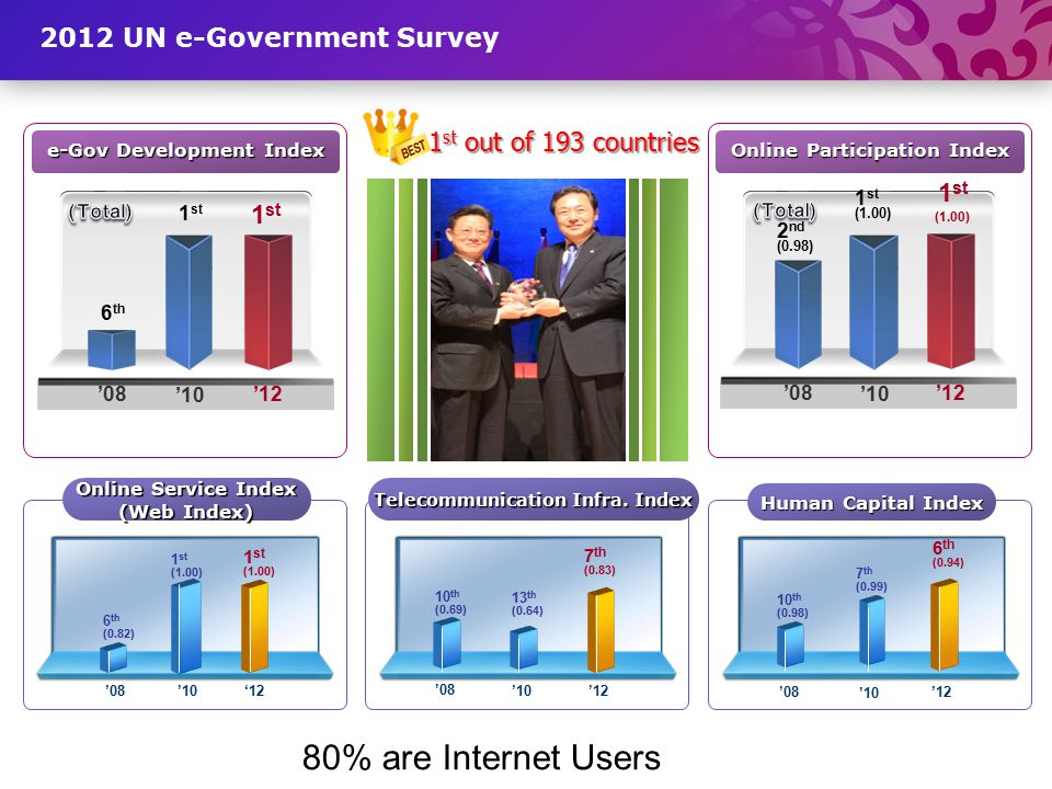 2012 UN e-Government Survey e-Gov Development Index Online Participation Index 1 st '12 6 th '08 1 st '12'08 2 nd (0.98) 1 st (1.00) Online Service In