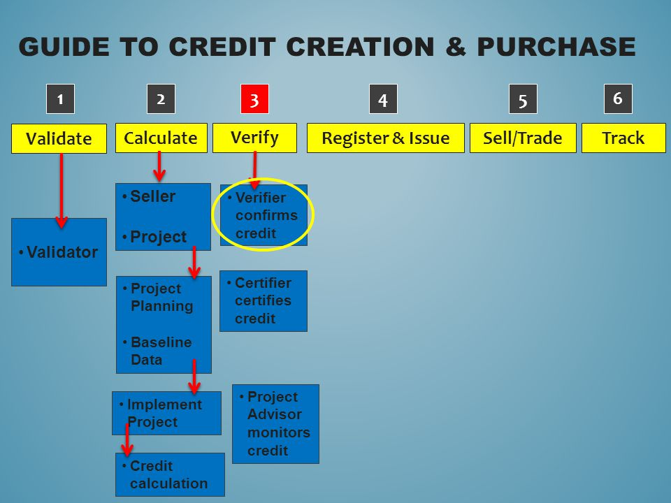 GUIDE TO CREDIT CREATION & PURCHASE Validate Verify Calculate Sell/Trade Register & Issue Track Validator 1234 5 6 Verifier confirms credit Certifier certifies credit Project Advisor monitors credit Project Planning Baseline Data Implement Project Credit calculation Seller Project
