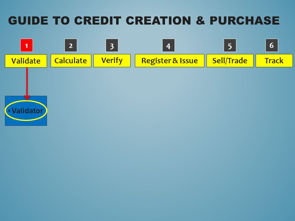 GUIDE TO CREDIT CREATION & PURCHASE Validate Verify Calculate Sell/Trade Register & Issue Track Validator 123456
