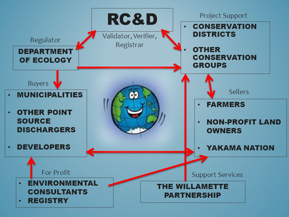 RC&D CONSERVATION DISTRICTS OTHER CONSERVATION GROUPS THE WILLAMETTE PARTNERSHIP FARMERS NON-PROFIT LAND OWNERS YAKAMA NATION DEPARTMENT OF ECOLOGY ENVIRONMENTAL CONSULTANTS REGISTRY MUNICIPALITIES OTHER POINT SOURCE DISCHARGERS DEVELOPERS For Profit Sellers Regulator Project Support Buyers Support Services Validator, Verifier, Registrar