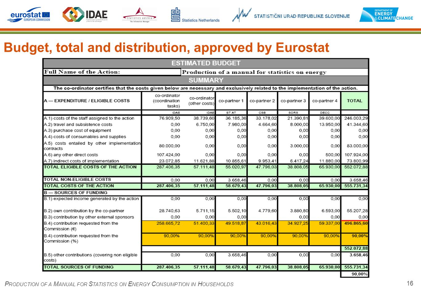 16 Budget, total and distribution, approved by Eurostat P RODUCTION OF A M ANUAL FOR S TATISTICS ON E NERGY C ONSUMPTION IN H OUSEHOLDS