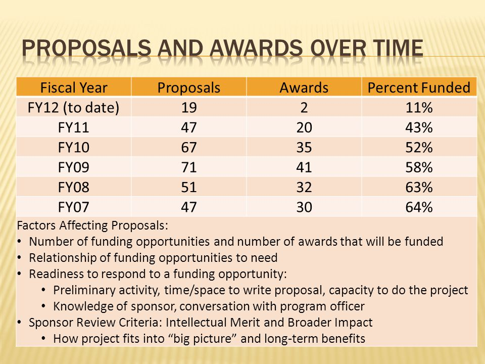 Fiscal YearProposalsAwardsPercent Funded FY12 (to date)19211% FY11472043% FY10673552% FY09714158% FY08513263% FY07473064% Factors Affecting Proposals: Number of funding opportunities and number of awards that will be funded Relationship of funding opportunities to need Readiness to respond to a funding opportunity: Preliminary activity, time/space to write proposal, capacity to do the project Knowledge of sponsor, conversation with program officer Sponsor Review Criteria: Intellectual Merit and Broader Impact How project fits into big picture and long-term benefits
