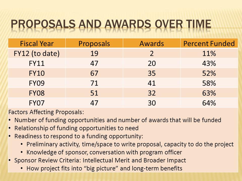 Fiscal YearProposalsAwardsPercent Funded FY12 (to date)19211% FY11472043% FY10673552% FY09714158% FY08513263% FY07473064% Factors Affecting Proposals: