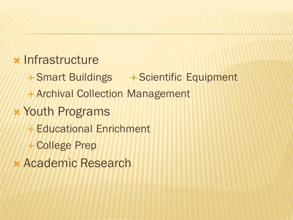  Infrastructure  Smart Buildings  Scientific Equipment  Archival Collection Management  Youth Programs  Educational Enrichment  College Prep 