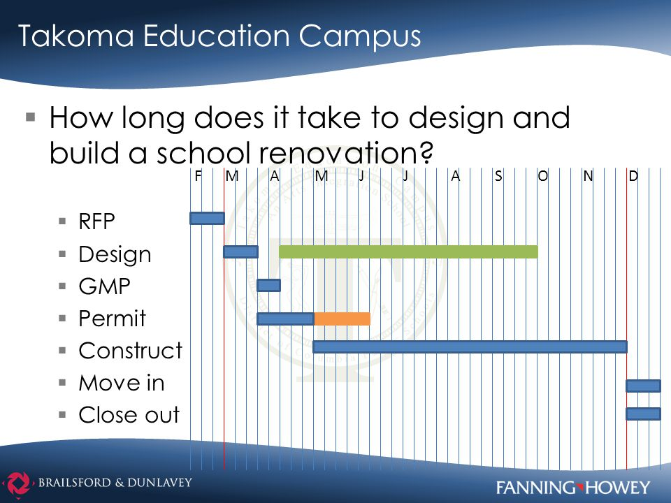 Takoma Education Campus  How long does it take to design and build a school renovation.