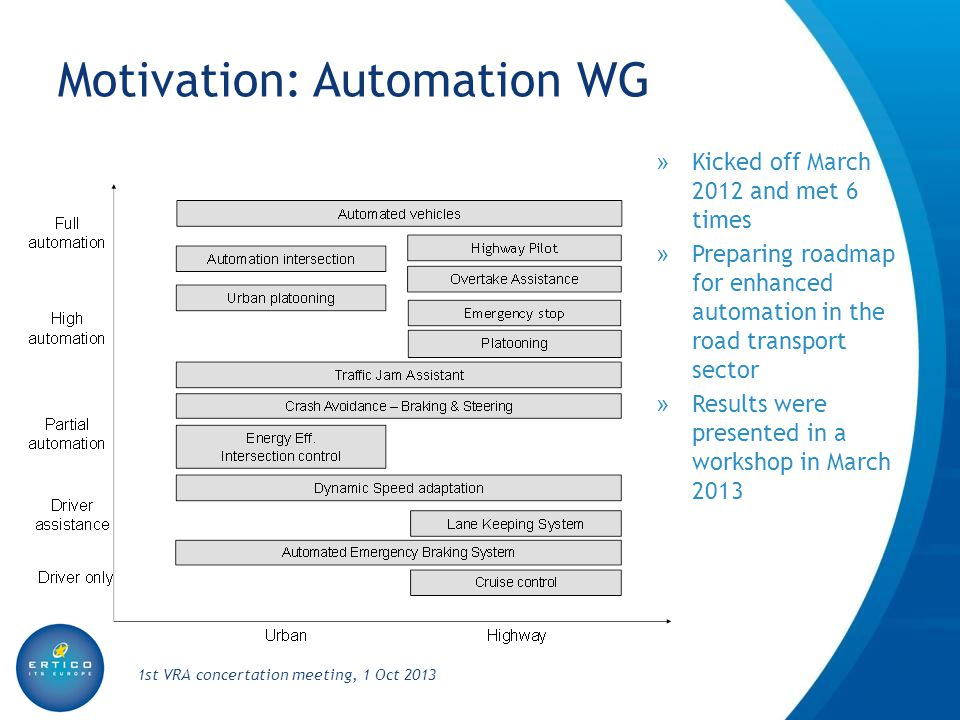 Motivation: Automation WG » Kicked off March 2012 and met 6 times » Preparing roadmap for enhanced automation in the road transport sector » Results w